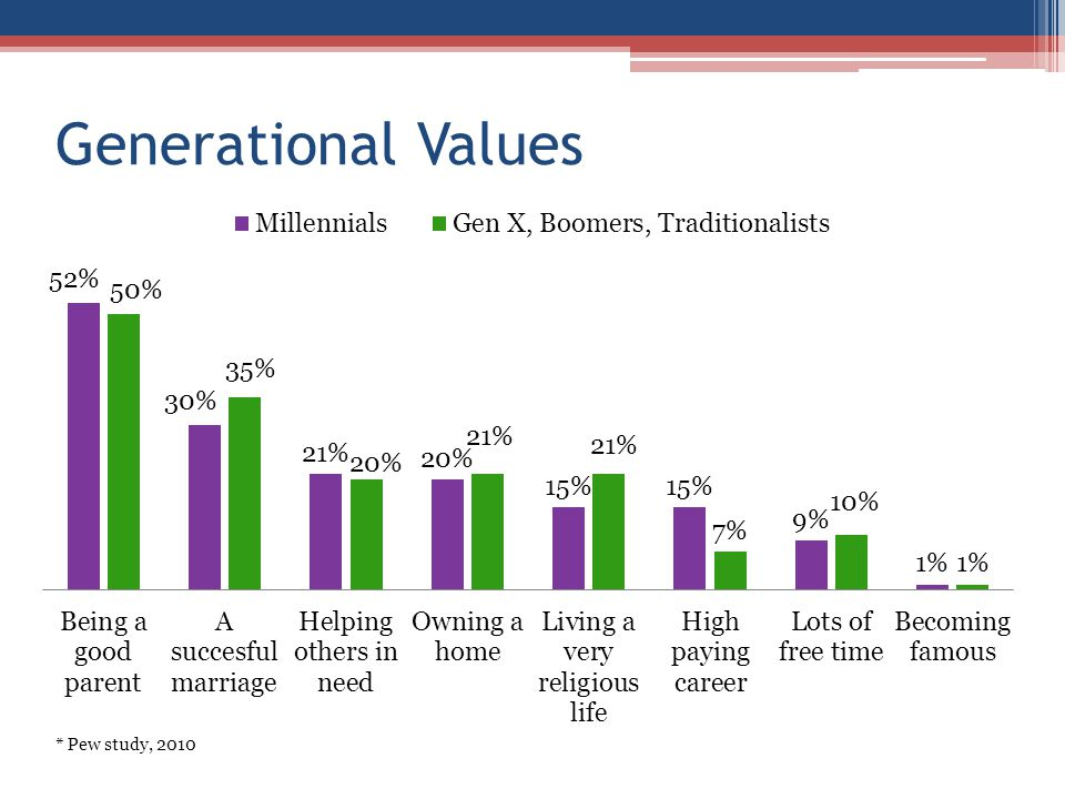 Generational Values * Pew study, 2010