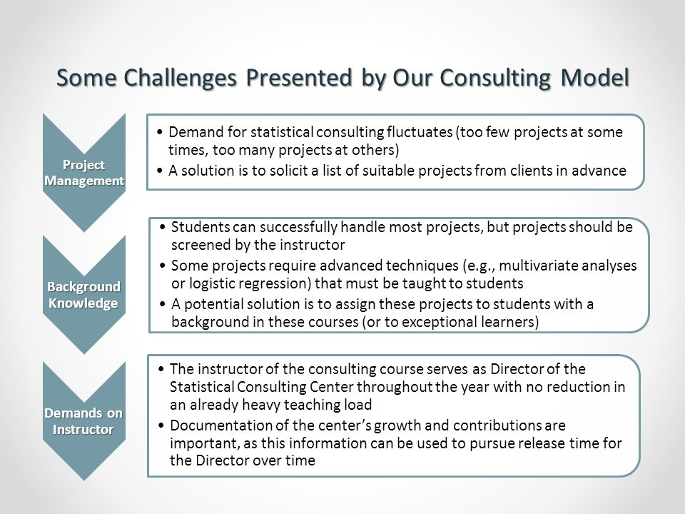 Advantages of Our Consulting Model Positive Impact on our Curriculum Our consulting course is well-aligned with the ASA-endorsed curriculum guidelines for undergraduate statistics programs which call us to (1) emphasize real data and authentic applications, (2) encourage synthesis of theory, methods and applications, and (3) offer frequent opportunities to develop communication skills Our course also addresses Higgins' call (1999) to give greater prominence to the important, nonmathematical things we do as statisticians Positive Impact on Students All students that successfully complete this course leave with improved skills in data analysis and communication Students have commented that they enjoy the application of statistics to help others, figuring out what to do with actual raw data, and getting experience that is similar to the kind of work I'll be doing after school Exceptional students leave ready to work in our consulting center and gain unparalleled experience as undergraduates