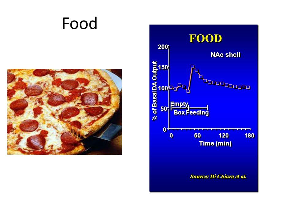 Food 0 0 50 100 150 200 0 0 60 120 180 Time (min) % of Basal DA Output NAc shell Empty Box Feeding Source: Di Chiara et al. FOOD