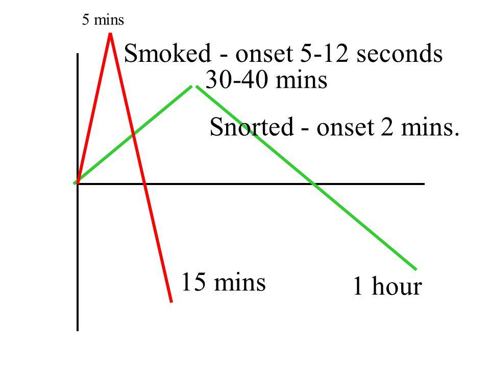 Snorted - onset 2 mins. Smoked - onset 5-12 seconds 30-40 mins 1 hour 15 mins 5 mins