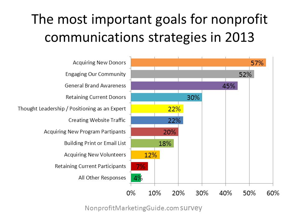 The most important goals for nonprofit communications strategies in 2013 NonprofitMarketingGuide.com survey