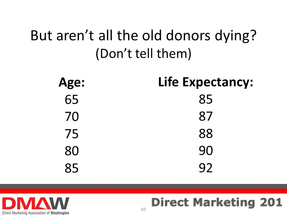 Direct Marketing 201 But aren't all the old donors dying.