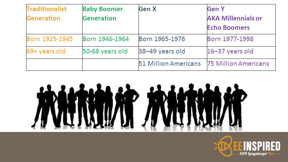 Traditionalist Generation Baby Boomer Generation Gen X Gen Y AKA Millennials or Echo Boomers Born 1925-1945Born 1946-1964Born 1965-1976Born 1977-1998 69+ years old50-68 years old38–49 years old16–37 years old 51 Million Americans75 Million Americans