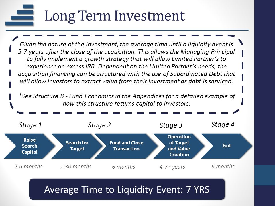 Long Term Investment Raise Search Capital Search for Target Fund and Close Transaction Operation of Target and Value Creation Exit Stage 1Stage 2 Stag