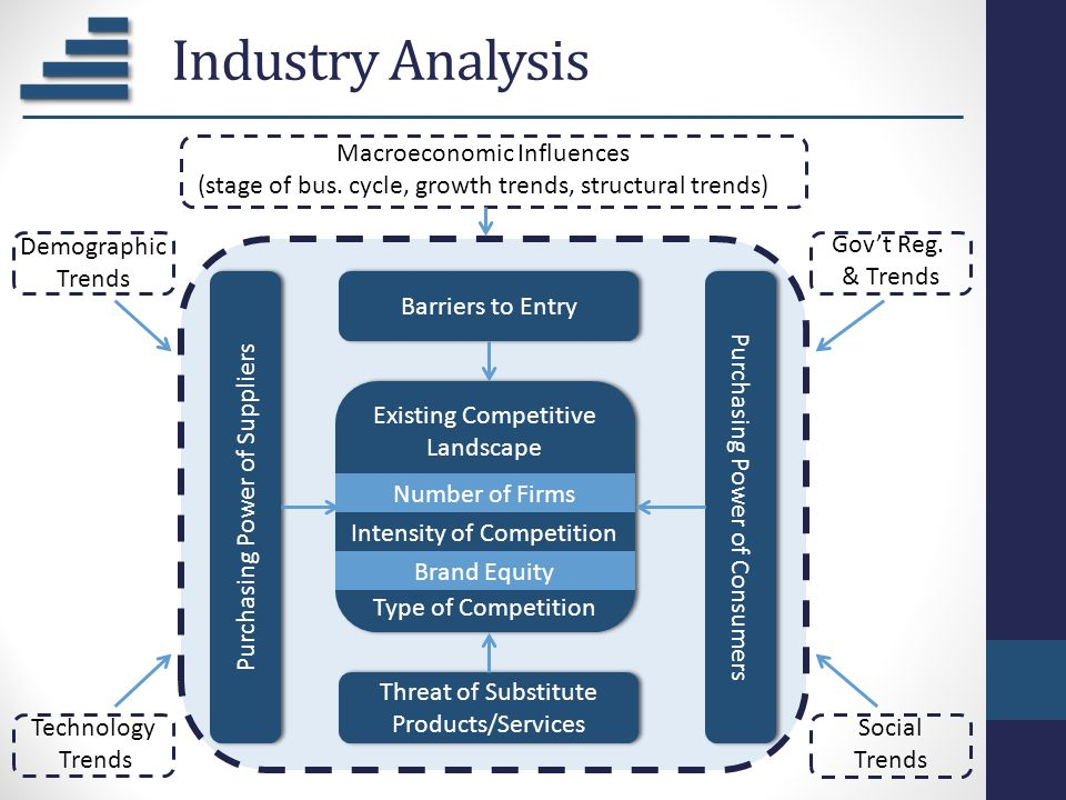 Industry Analysis Demographic Trends Technology Trends Gov't Reg. & Trends Social Trends Macroeconomic Influences (stage of bus. cycle, growth trends,