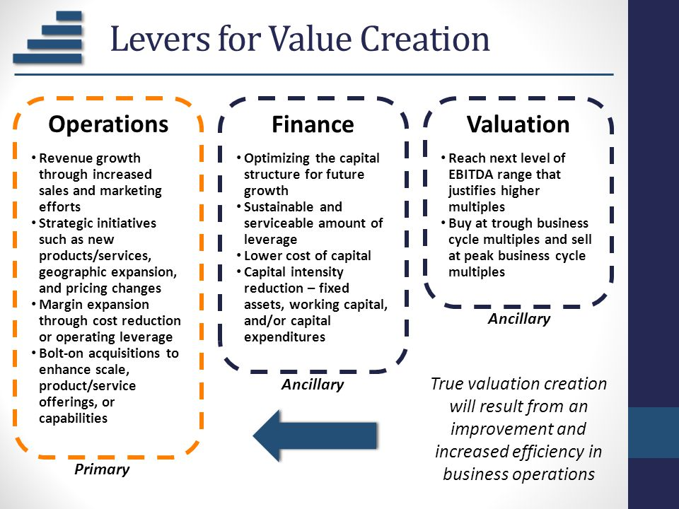 Levers for Value Creation Operations Revenue growth through increased sales and marketing efforts Strategic initiatives such as new products/services,