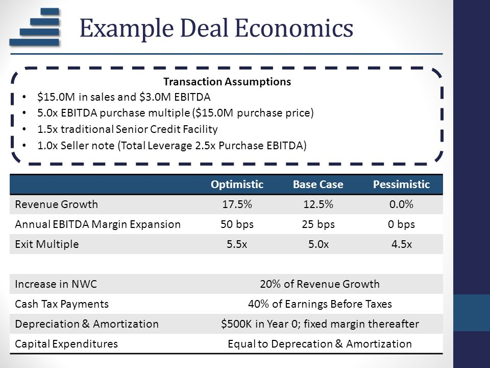 Example Deal Economics OptimisticBase CasePessimistic Revenue Growth17.5%12.5%0.0% Annual EBITDA Margin Expansion50 bps25 bps0 bps Exit Multiple5.5x5.