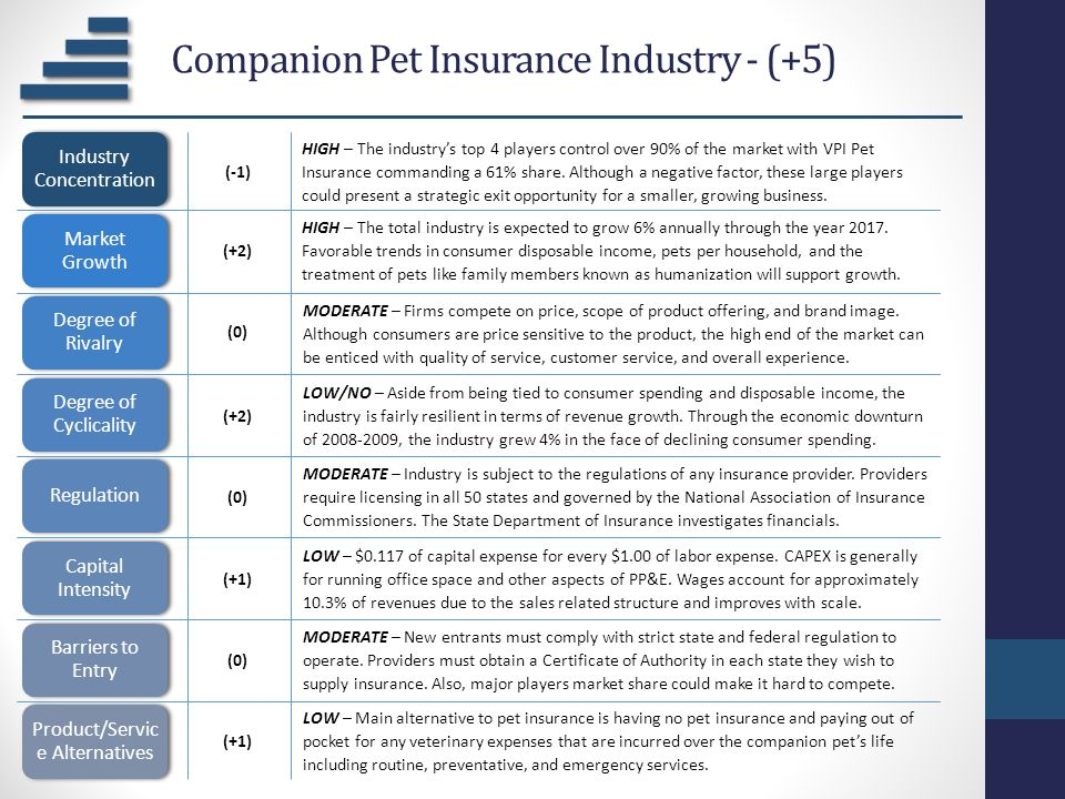 Companion Pet Insurance Industry - (+5) Industry Concentration Market Growth Degree of Rivalry Degree of Cyclicality Regulation Capital Intensity Barr