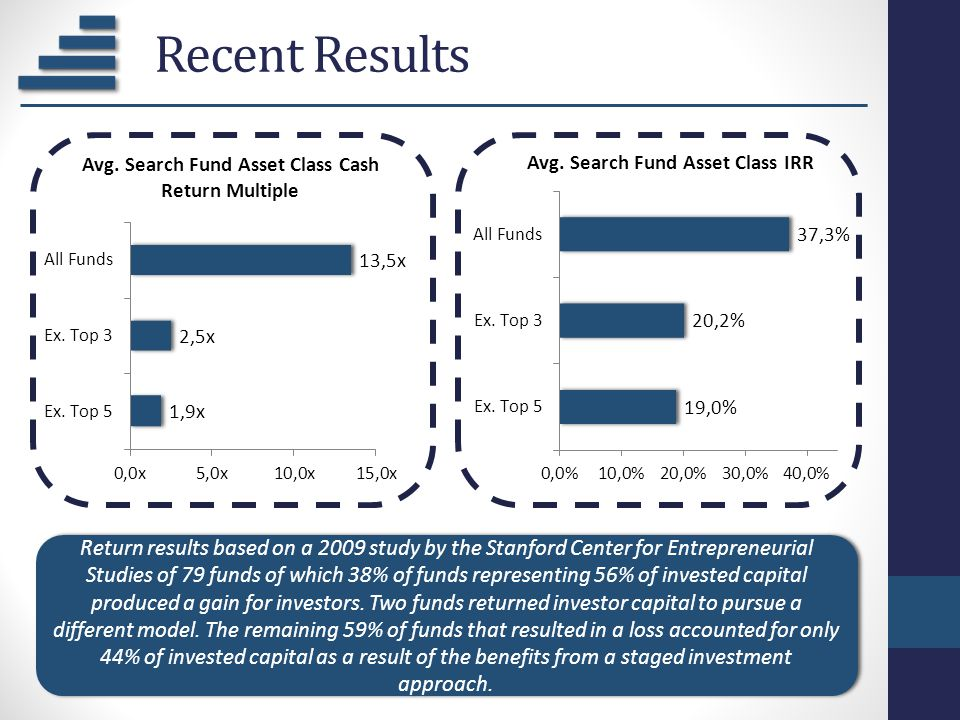 Recent Results Return results based on a 2009 study by the Stanford Center for Entrepreneurial Studies of 79 funds of which 38% of funds representing