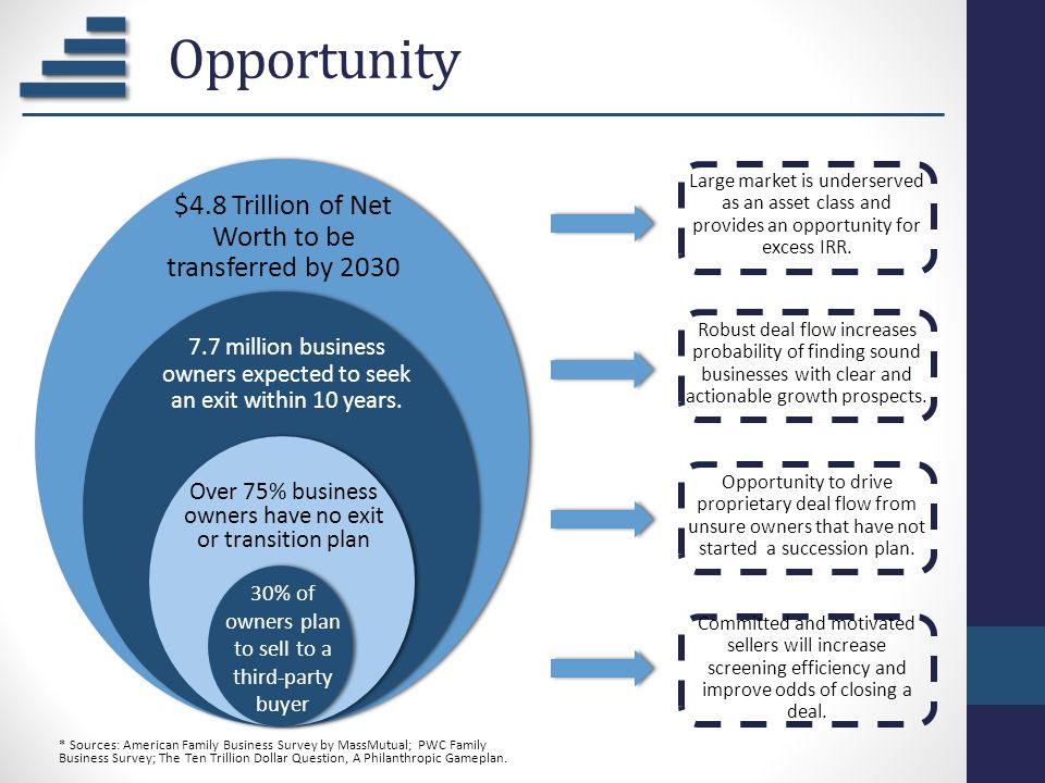 Opportunity $4.8 Trillion of Net Worth to be transferred by 2030 7.7 million business owners expected to seek an exit within 10 years. Over 75% busine
