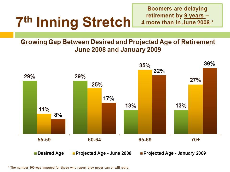 7 th Inning Stretch Growing Gap Between Desired and Projected Age of Retirement June 2008 and January 2009 Boomers are delaying retirement by 9 years – 4 more than in June 2008.* * The number 100 was imputed for those who report they never can or will retire.