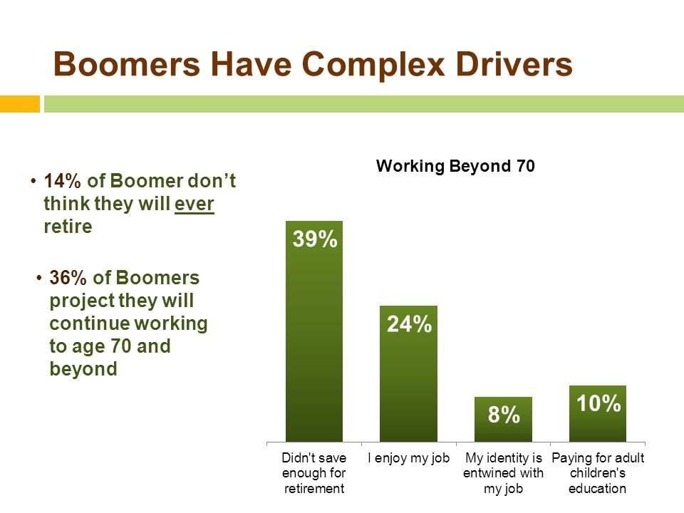 Boomers Have Complex Drivers 14% of Boomer don't think they will ever retire 36% of Boomers project they will continue working to age 70 and beyond