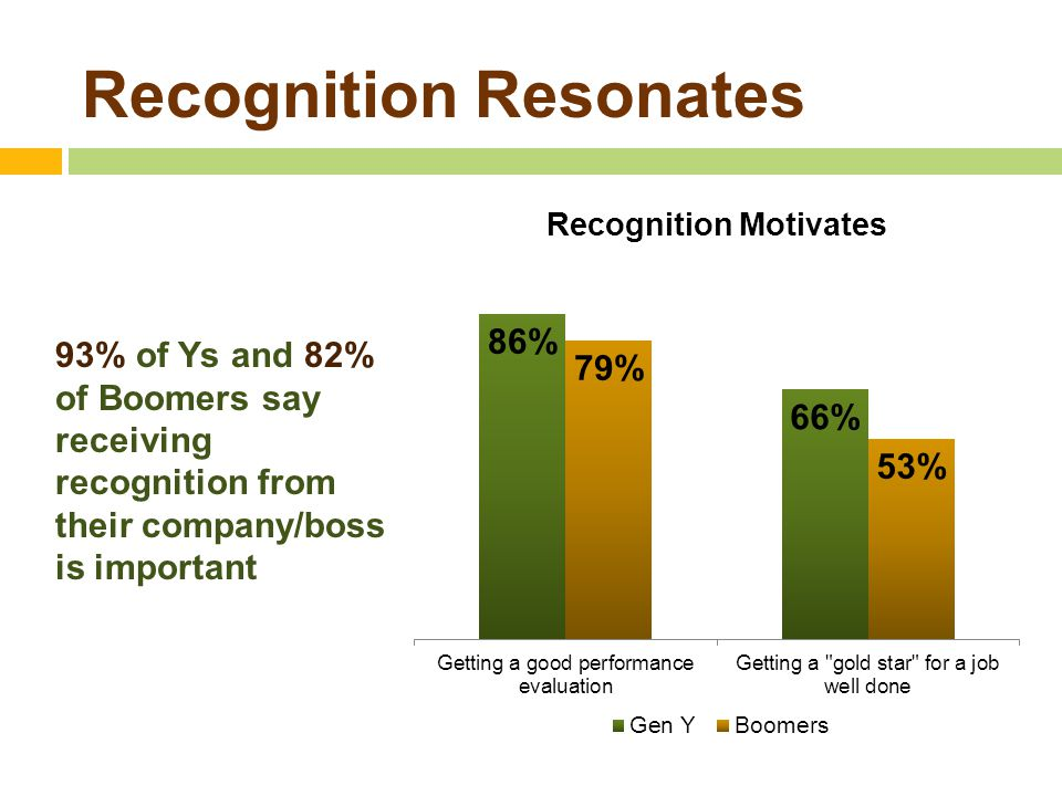 Recognition Resonates 93% of Ys and 82% of Boomers say receiving recognition from their company/boss is important