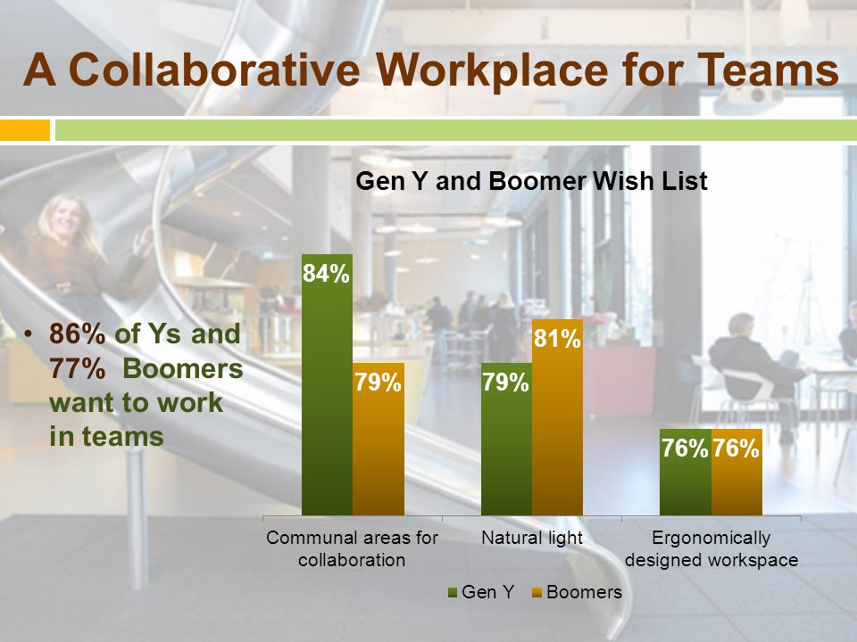 A Collaborative Workplace for Teams 86% of Ys and 77% Boomers want to work in teams