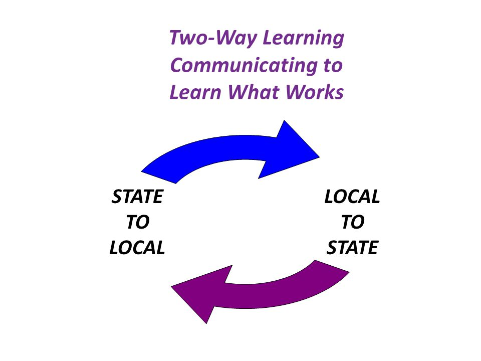 Two-Way Learning Communicating to Learn What Works LOCAL TO STATE TO LOCAL