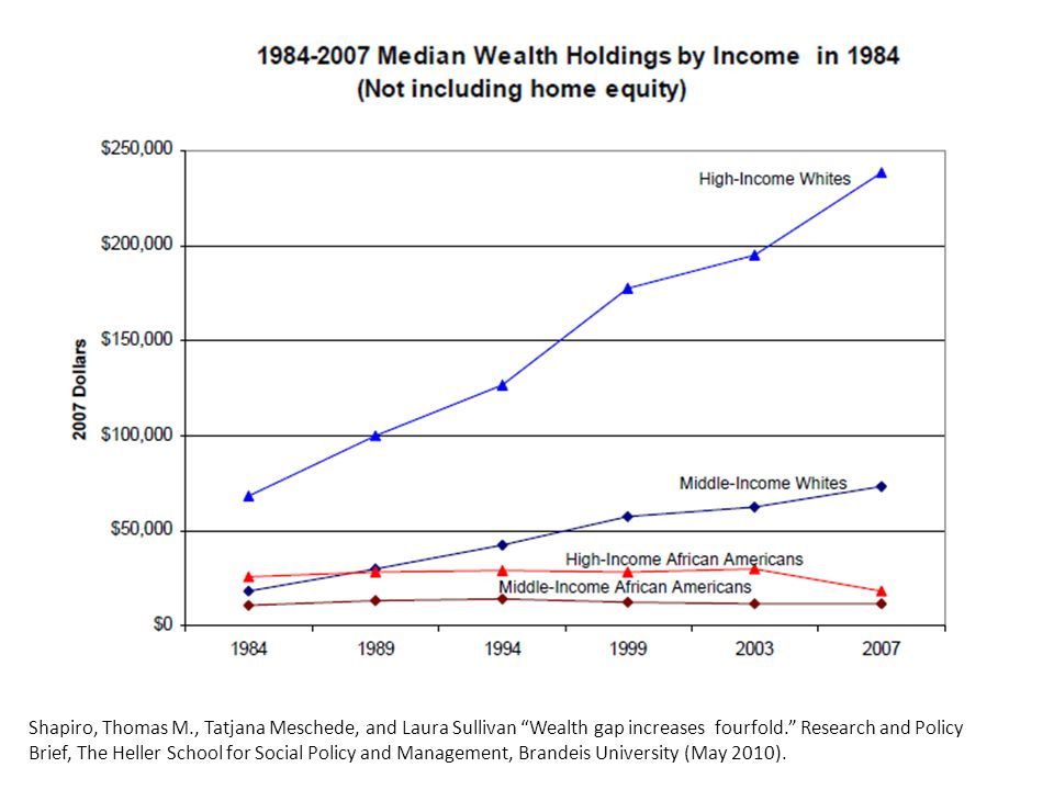 Shapiro, Thomas M., Tatjana Meschede, and Laura Sullivan Wealth gap increases fourfold. Research and Policy Brief, The Heller School for Social Policy and Management, Brandeis University (May 2010).