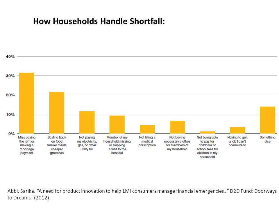 How Households Handle Shortfall: Abbi, Sarika.