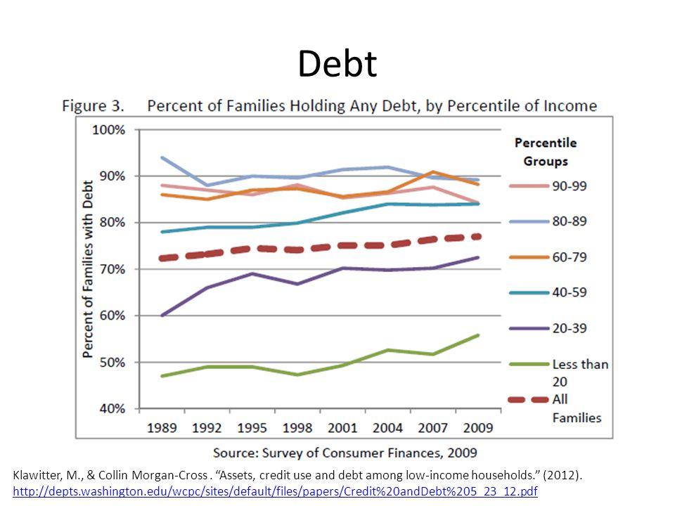 Debt Klawitter, M., & Collin Morgan-Cross.
