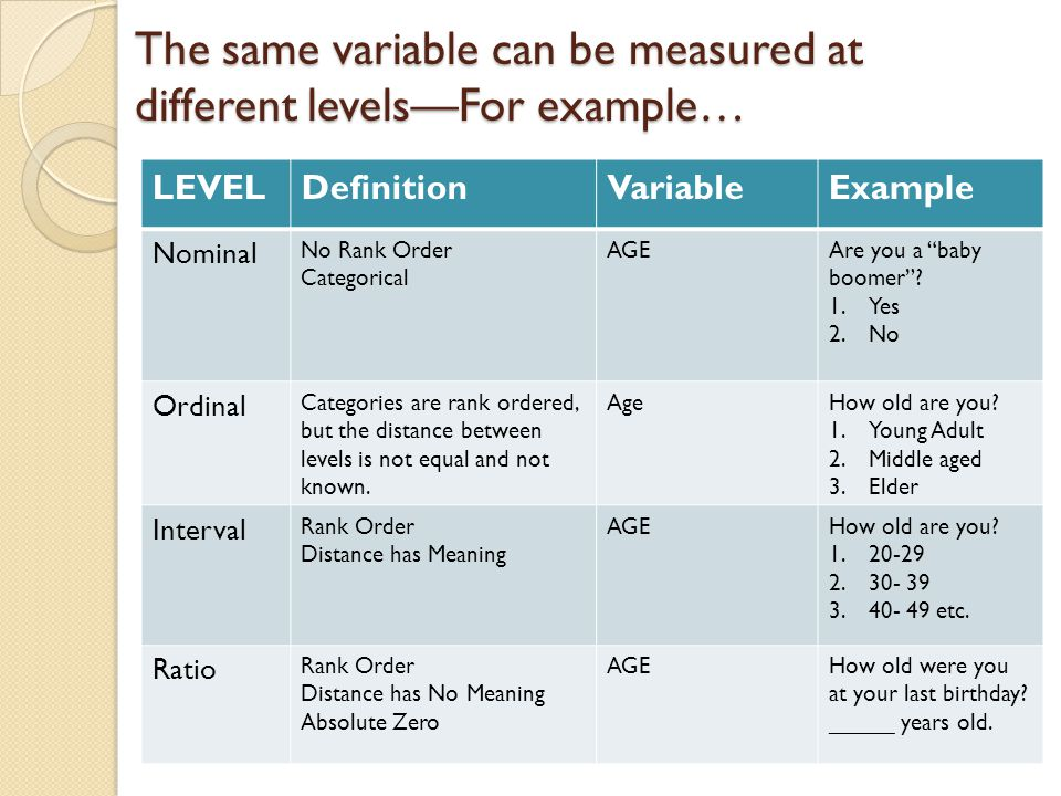 "The same variable can be measured at different levels—For example… LEVELDefinitionVariableExample Nominal No Rank Order Categorical AGEAre you a ""baby"