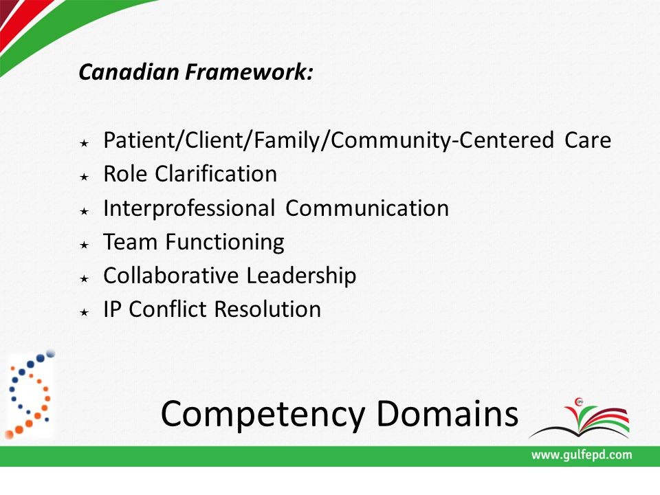 Competency Domains Canadian Framework:  Patient/Client/Family/Community-Centered Care  Role Clarification  Interprofessional Communication  Team Functioning  Collaborative Leadership  IP Conflict Resolution