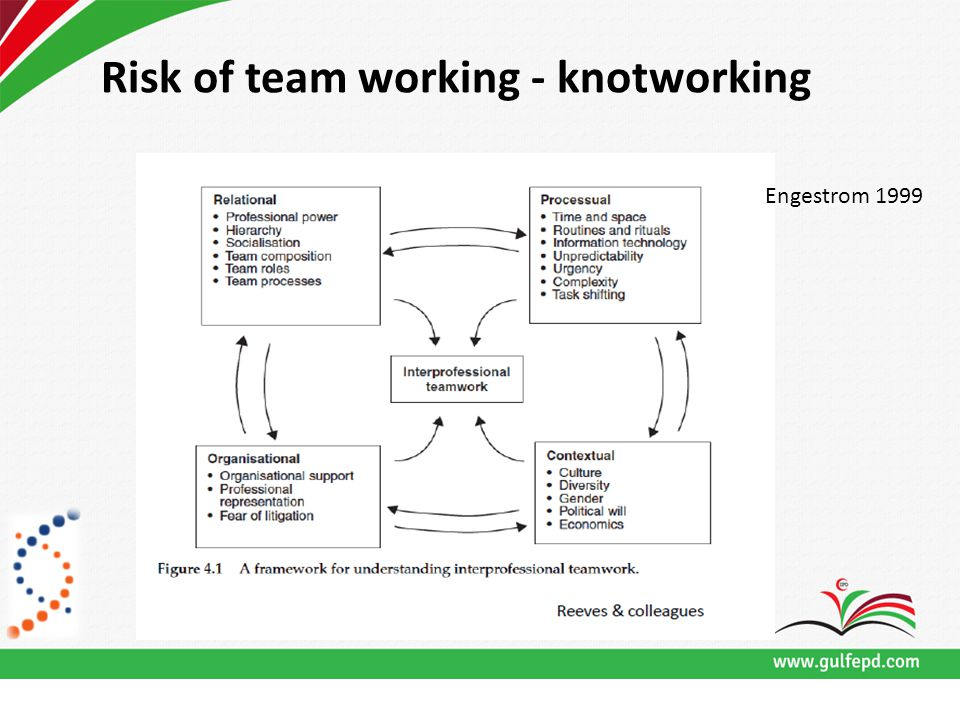 Risk of team working - knotworking Engestrom 1999