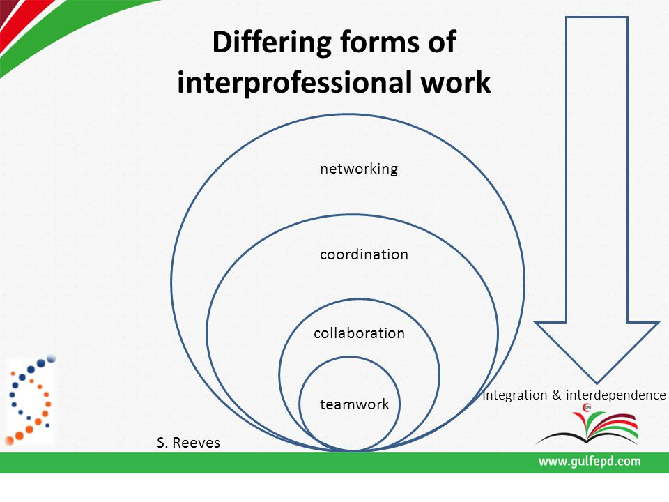 Differing forms of interprofessional work networking coordination collaboration teamwork Integration & interdependence S.