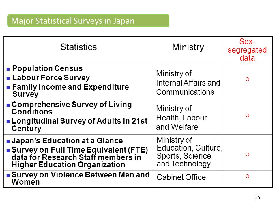 35 StatisticsMinistry Sex- segregated data Population Census Labour Force Survey Family Income and Expenditure Survey ○ Comprehensive Survey of Living
