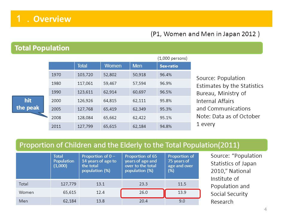 1. Overview 4 (P1, Women and Men in Japan 2012 ) Total Population Proportion of Children and the Elderly to the Total Population(2011) Total WomenMen