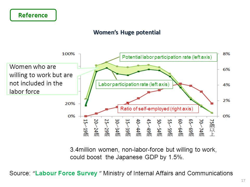 Reference Women's Huge potential 17 Women who are willing to work but are not included in the labor force Ratio of self-employed (right axis) Labor pa
