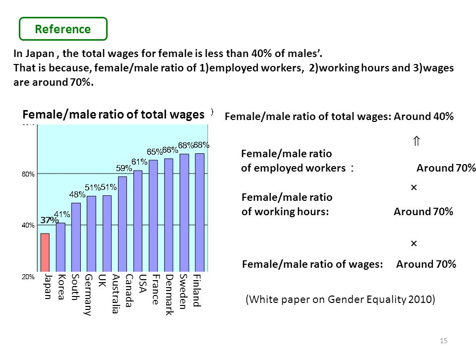 × × ⇒ In Japan, the total wages for female is less than 40% of males'. That is because, female/male ratio of 1)employed workers, 2)working hours and 3