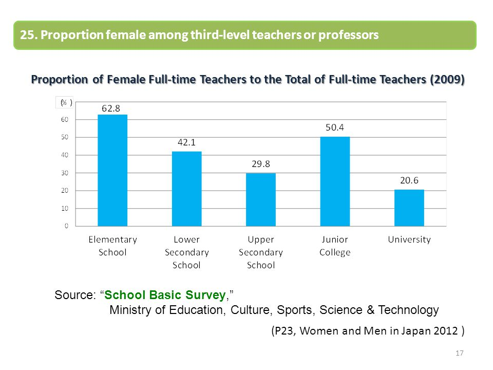 17 25. Proportion female among third-level teachers or professors Proportion of Female Full-time Teachers to the Total of Full-time Teachers (2009) So