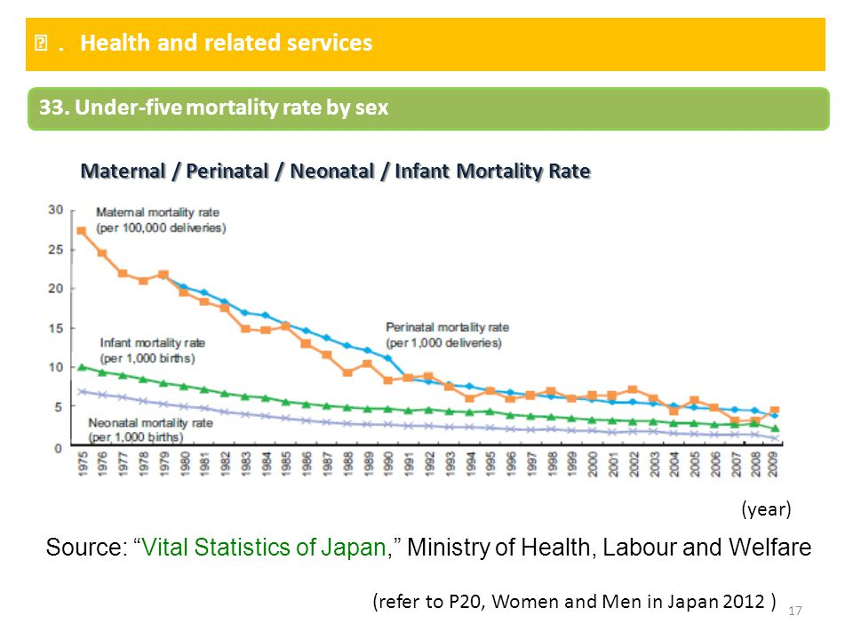 "17 Ⅲ. Health and related services 33. Under-five mortality rate by sex Maternal / Perinatal / Neonatal / Infant Mortality Rate (year) Source: ""Vital S"
