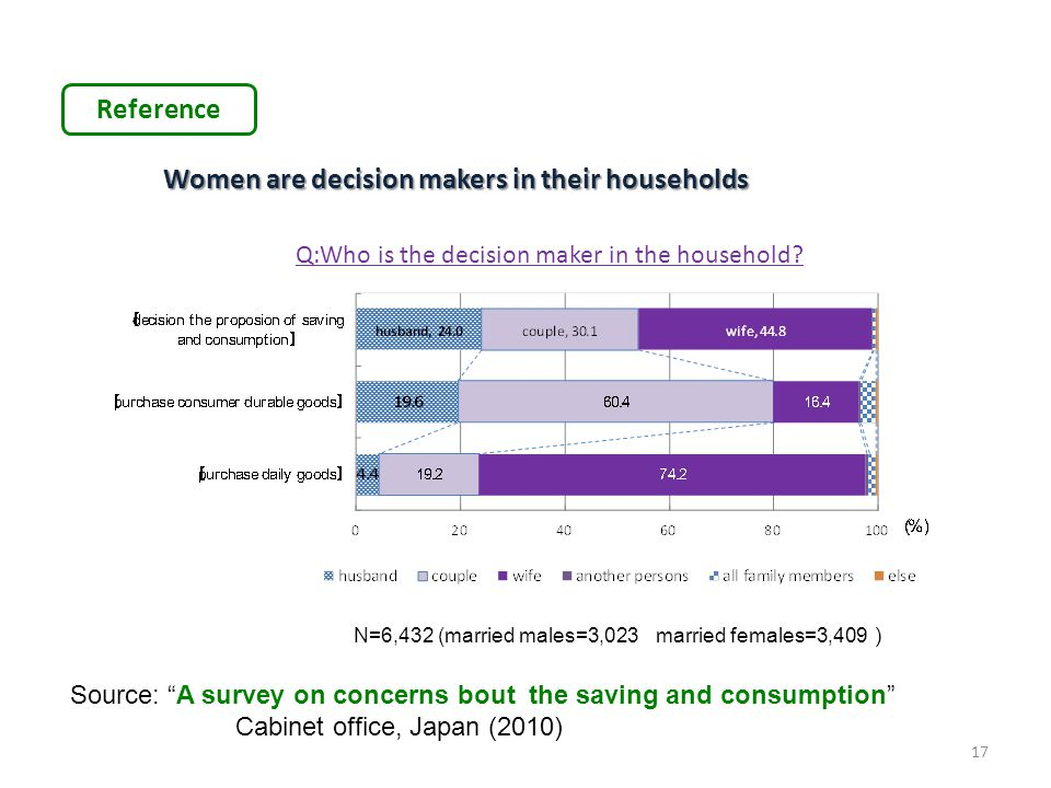 "17 Reference Women are decision makers in their households Source: ""A survey on concerns bout the saving and consumption"" Cabinet office, Japan (2010)"
