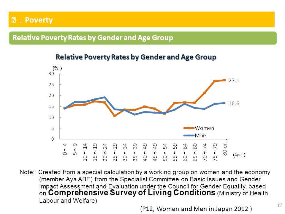 17 Ⅵ. Poverty Relative Poverty Rates by Gender and Age Group Note: Created from a special calculation by a working group on women and the economy (mem