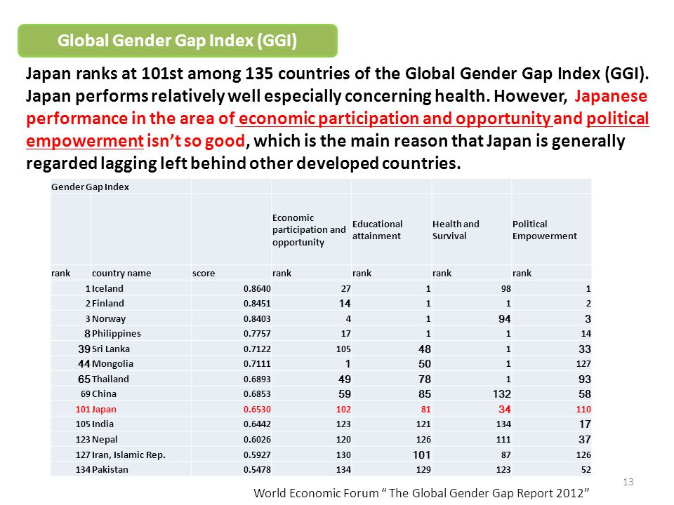 Global Gender Gap Index (GGI) Gender Gap Index Economic participation and opportunity Educational attainment Health and Survival Political Empowerment
