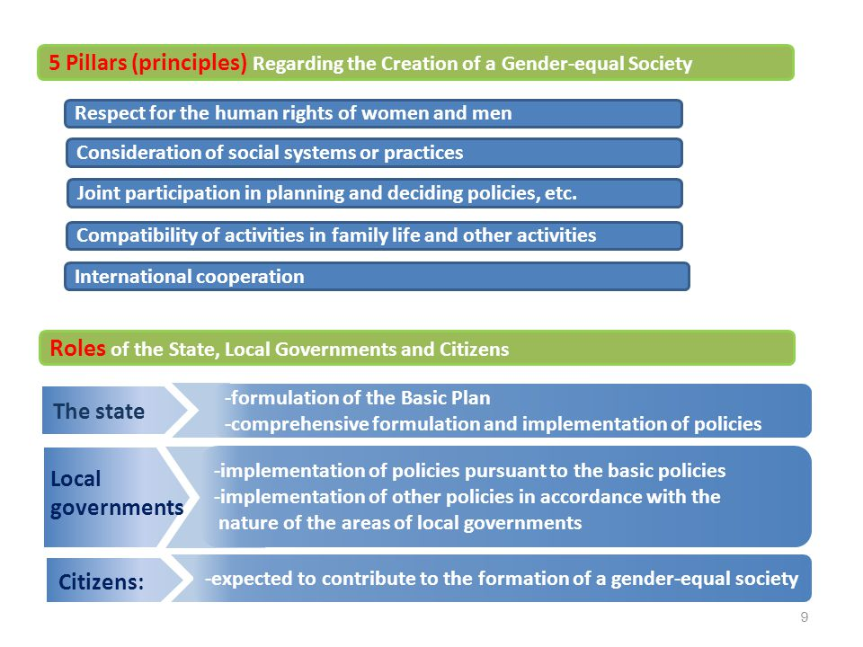 Respect for the human rights of women and men Consideration of social systems or practices Joint participation in planning and deciding policies, etc.