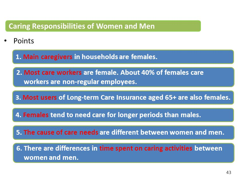 43 Points 1. Main caregivers in households are females. 2. Most care workers are female. About 40% of females care workers are non-regular employees.