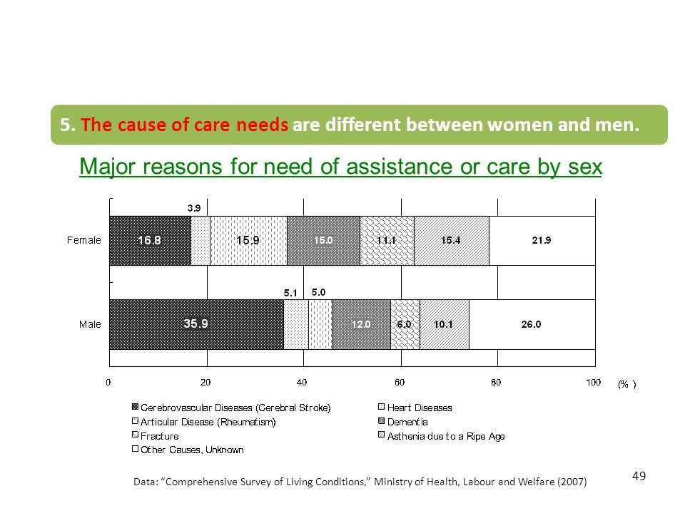 "49 Data: ""Comprehensive Survey of Living Conditions,"" Ministry of Health, Labour and Welfare (2007) Major reasons for need of assistance or care by se"
