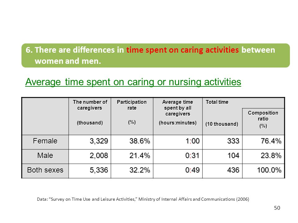 50 Average time spent on caring or nursing activities (Weekly average, persons aged 15 years old and over) The number of caregivers (thousand) Partici