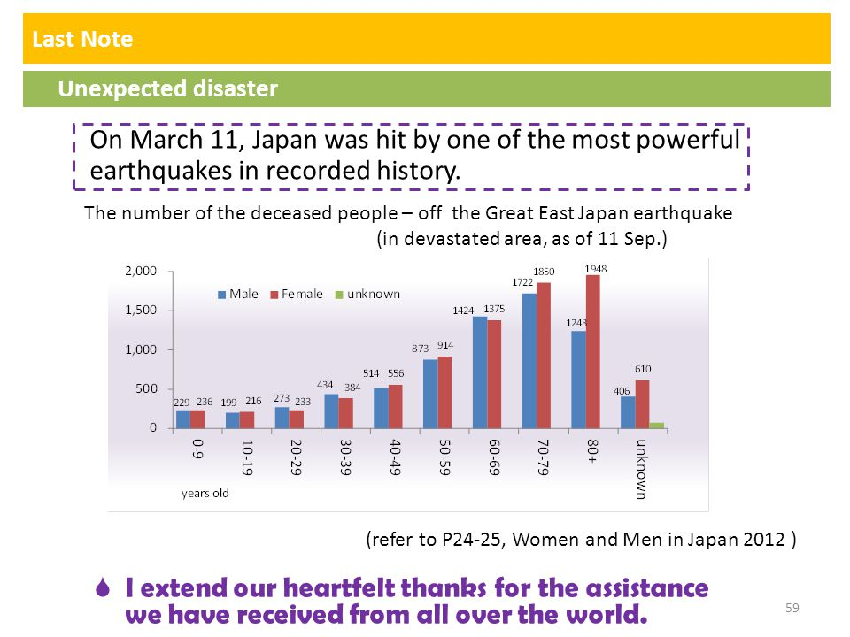 Last Note Unexpected disaster On March 11, Japan was hit by one of the most powerful earthquakes in recorded history. The number of the deceased peopl