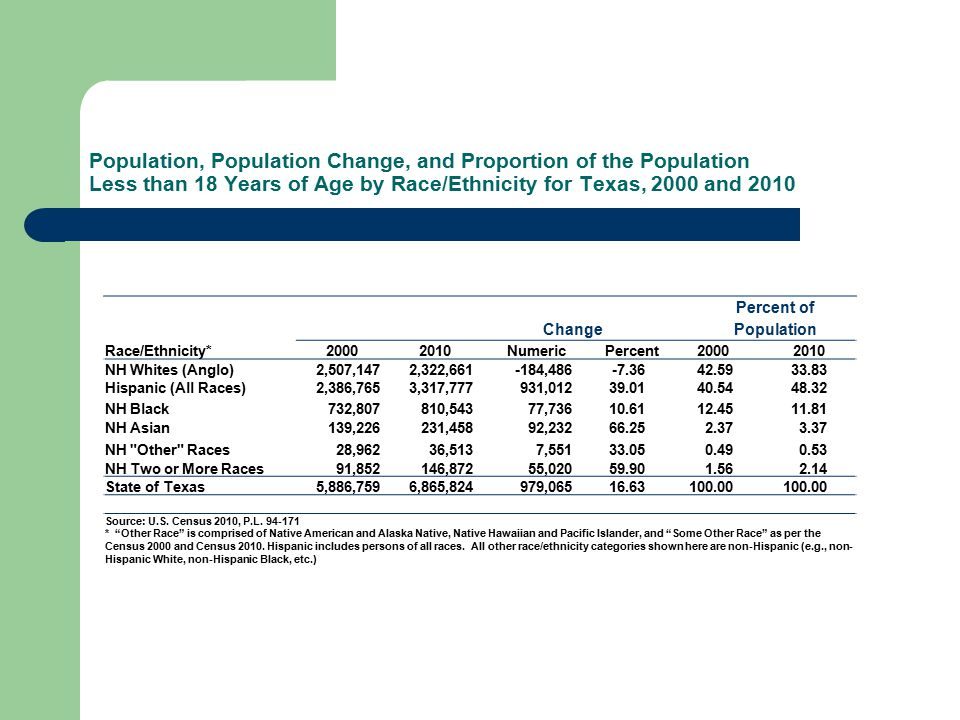Population, Population Change, and Proportion of the Population Less than 18 Years of Age by Race/Ethnicity for Texas, 2000 and 2010 Change Percent of Population Race/Ethnicity*20002010NumericPercent20002010 NH Whites (Anglo) 2,507,1472,322,661 -184,486-7.3642.5933.83 Hispanic (All Races) 2,386,7653,317,777931,01239.0140.5448.32 NH Black 732,807810,543 77,73610.6112.4511.81 NH Asian 139,226231,458 92,23266.252.373.37 NH Other Races 28,96236,513 7,55133.050.490.53 NH Two or More Races 91,852146,872 55,02059.901.562.14 State of Texas 5,886,7596,865,824 979,06516.63100.00 Source: U.S.