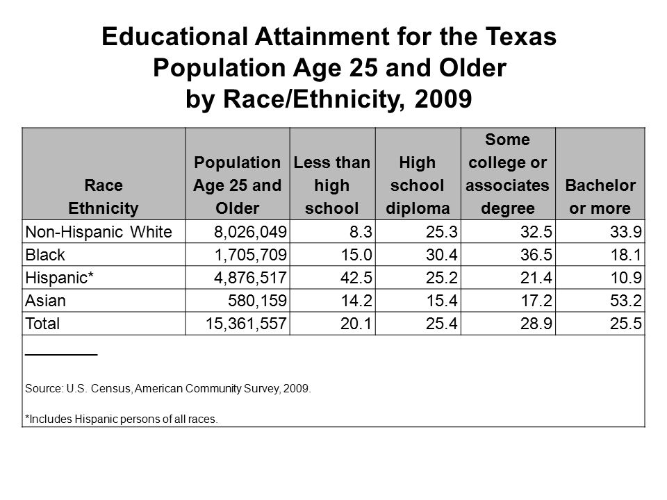 Educational Attainment for the Texas Population Age 25 and Older by Race/Ethnicity, 2009 Race Ethnicity Population Age 25 and Older Less than high school High school diploma Some college or associates degree Bachelor or more Non-Hispanic White8,026,0498.325.332.533.9 Black1,705,70915.030.436.518.1 Hispanic*4,876,51742.525.221.410.9 Asian580,15914.215.417.253.2 Total15,361,55720.125.428.925.5 ________ Source: U.S.