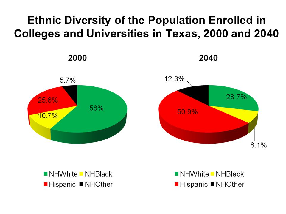 Ethnic Diversity of the Population Enrolled in Colleges and Universities in Texas, 2000 and 2040