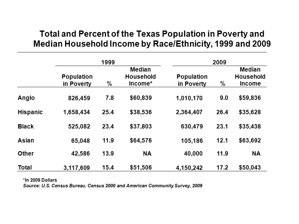 Total and Percent of the Texas Population in Poverty and Median Household Income by Race/Ethnicity, 1999 and 2009 1999 2009 Population in Poverty% Median Household Income* Population in Poverty% Median Household Income Anglo 826,4597.8$60,839 1,010,1709.0$59,836 Hispanic 1,658,43425.4$38,536 2,364,40726.4$35,628 Black 525,08223.4$37,803 630,47923.1$35,438 Asian 65,04811.9$64,576 105,18612.1$63,692 Other42,58613.9NA40,00011.9NA Total 3,117,60915.4$51,506 4,150,24217.2$50,043 *In 2009 Dollars Source: U.S.