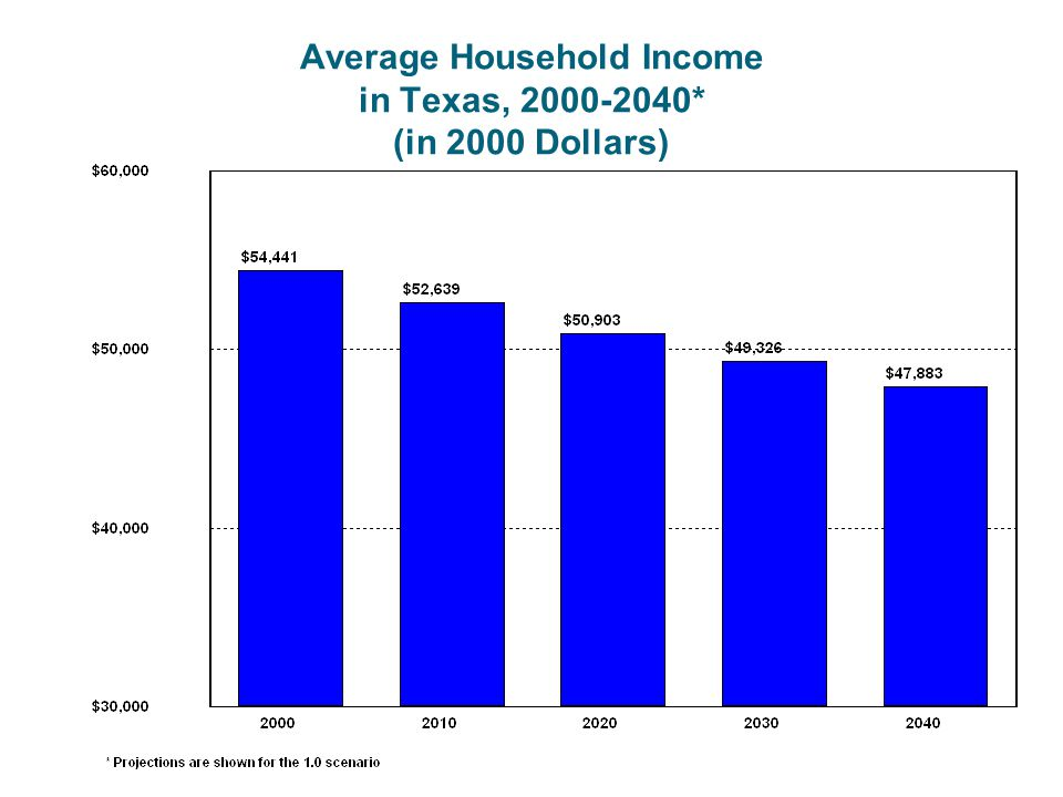 Average Household Income in Texas, 2000-2040* (in 2000 Dollars)