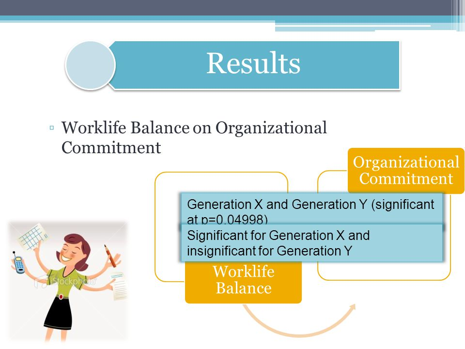 ▫Worklife Balance on Organizational Commitment Results Worklife Balance Organizational Commitment Generation X and Generation Y (significant at p=0.04