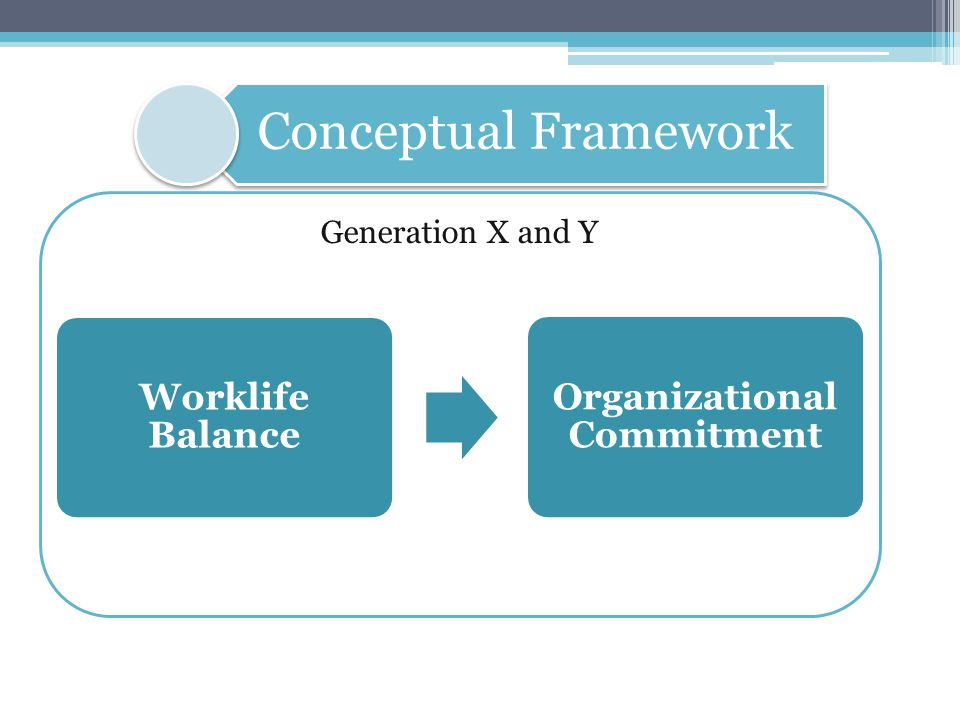 Generation X and Y Worklife Balance - Work interference with personal life (WIPL) - Personal life interference with work (PLIW) - Work/personal life enhancement (WPLE) Organizational Commitment - Affective commitment - Normative commitment - Continuance commitment Operational Framework
