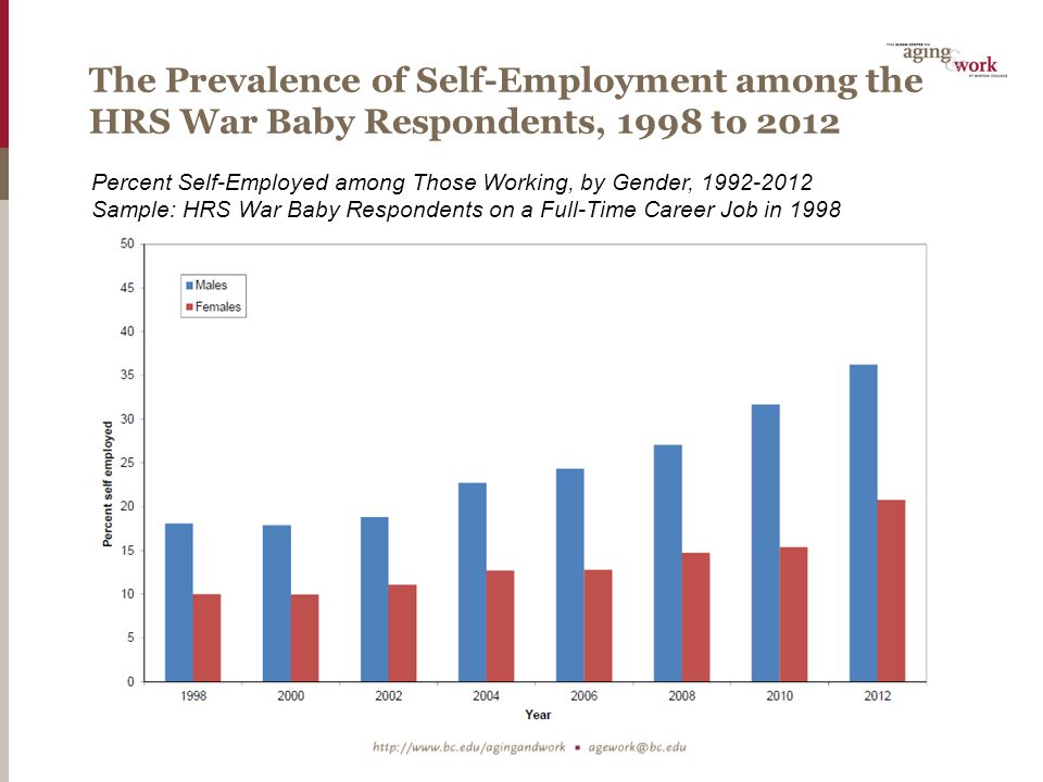 The Prevalence of Self-Employment among the HRS Early Boomer Respondents, 2004 to 2012 Percent Self-Employed among Those Working, by Gender, 1992-2012 Sample: HRS Early Boomer Respondents on a Full-Time Career Job in 2004