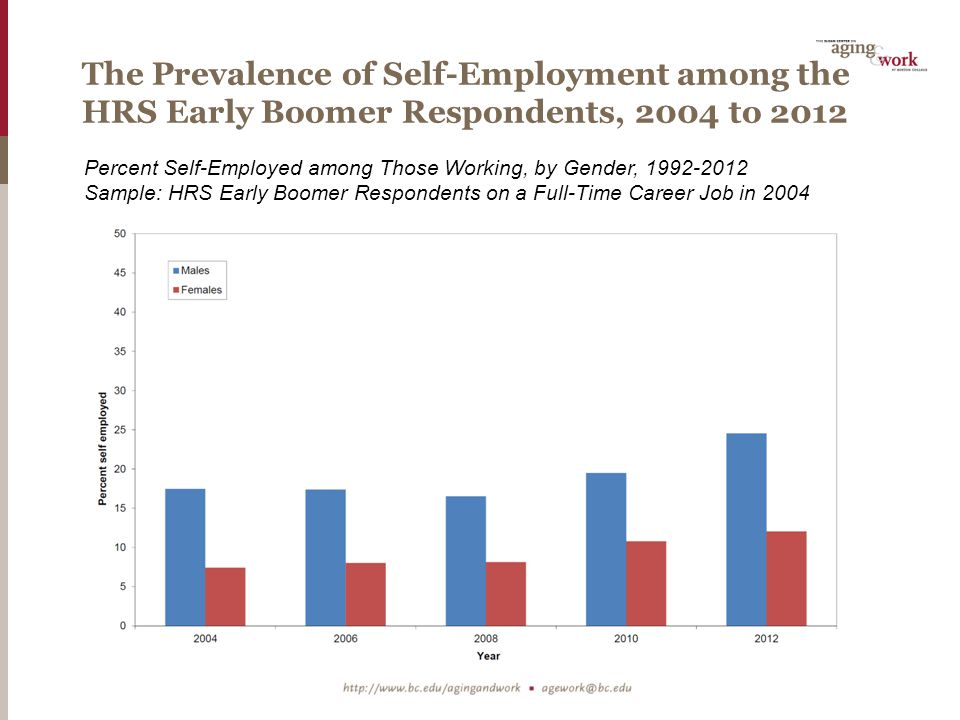 Overview  Topics Covered in this Presentation  To what extent do older Americans transition into and out of self- employment.