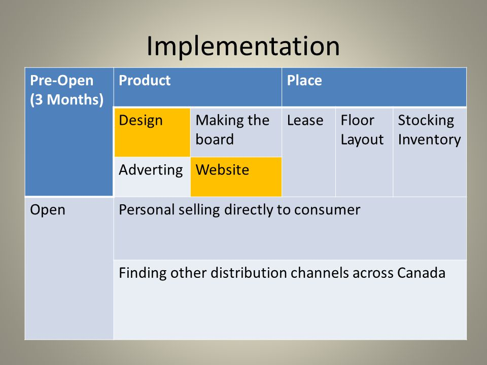 Implementation Pre-Open (3 Months) ProductPlace DesignMaking the board LeaseFloor Layout Stocking Inventory AdvertingWebsite OpenPersonal selling directly to consumer Finding other distribution channels across Canada